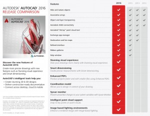 What's new in AutoCAD 2016