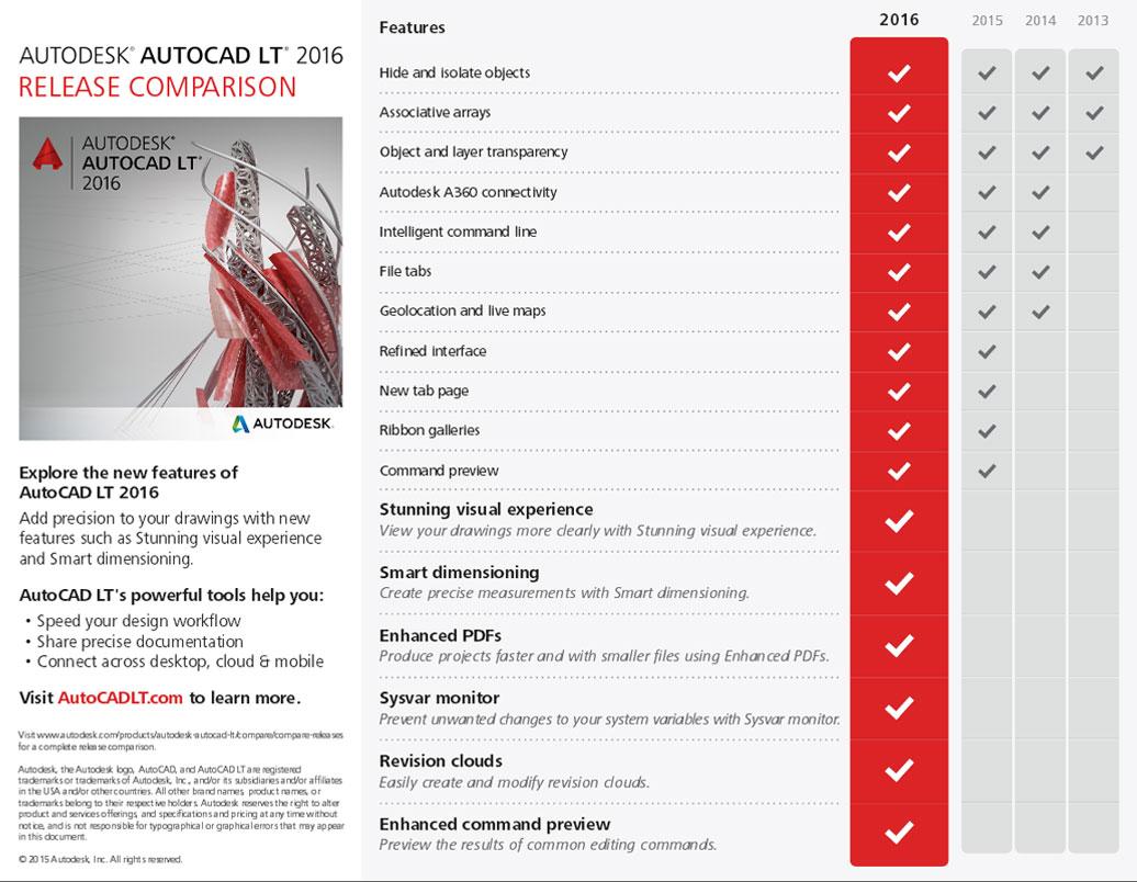AutoCAD LT | 2D Software | Autodesk Malaysia