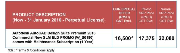 AutoCAD Design Suite Premium Offer Price