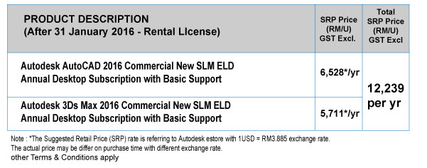 An estimate price for rental
